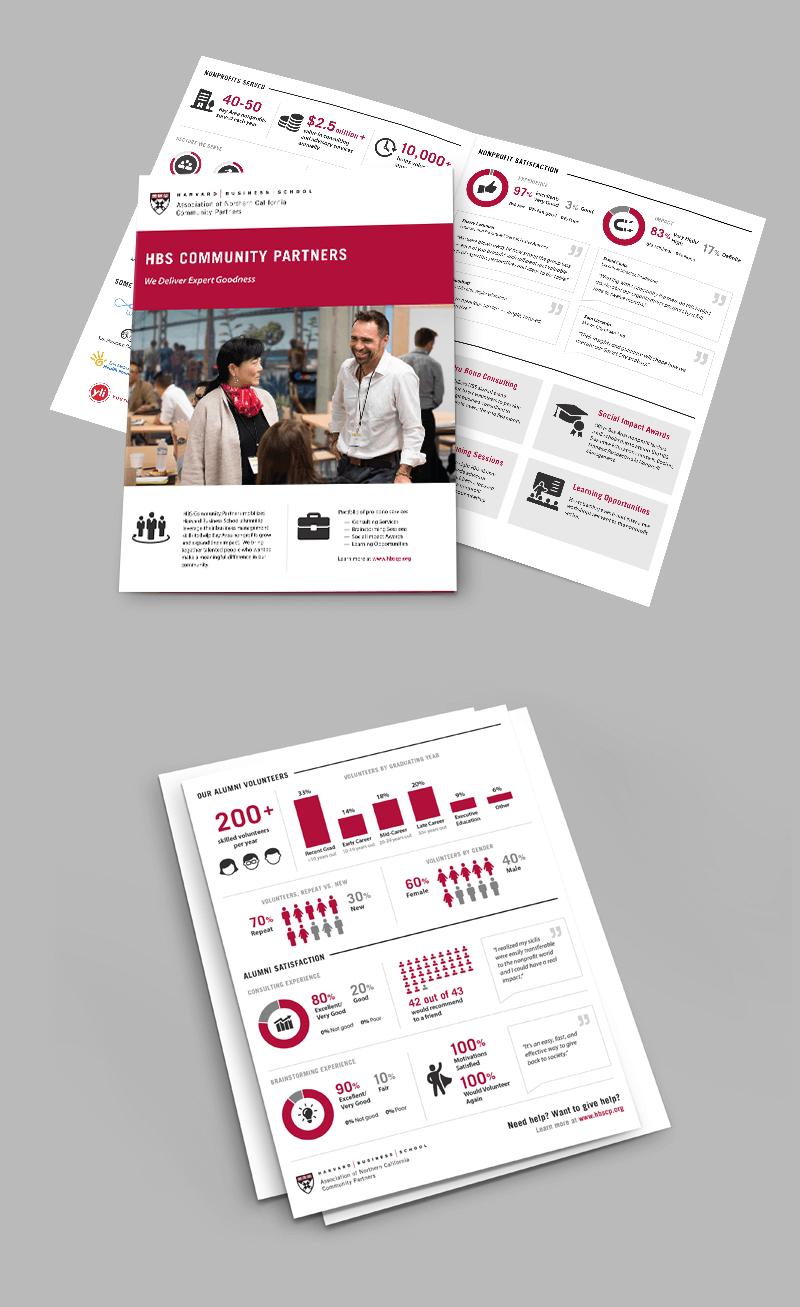 HBS Community Partners Brochure