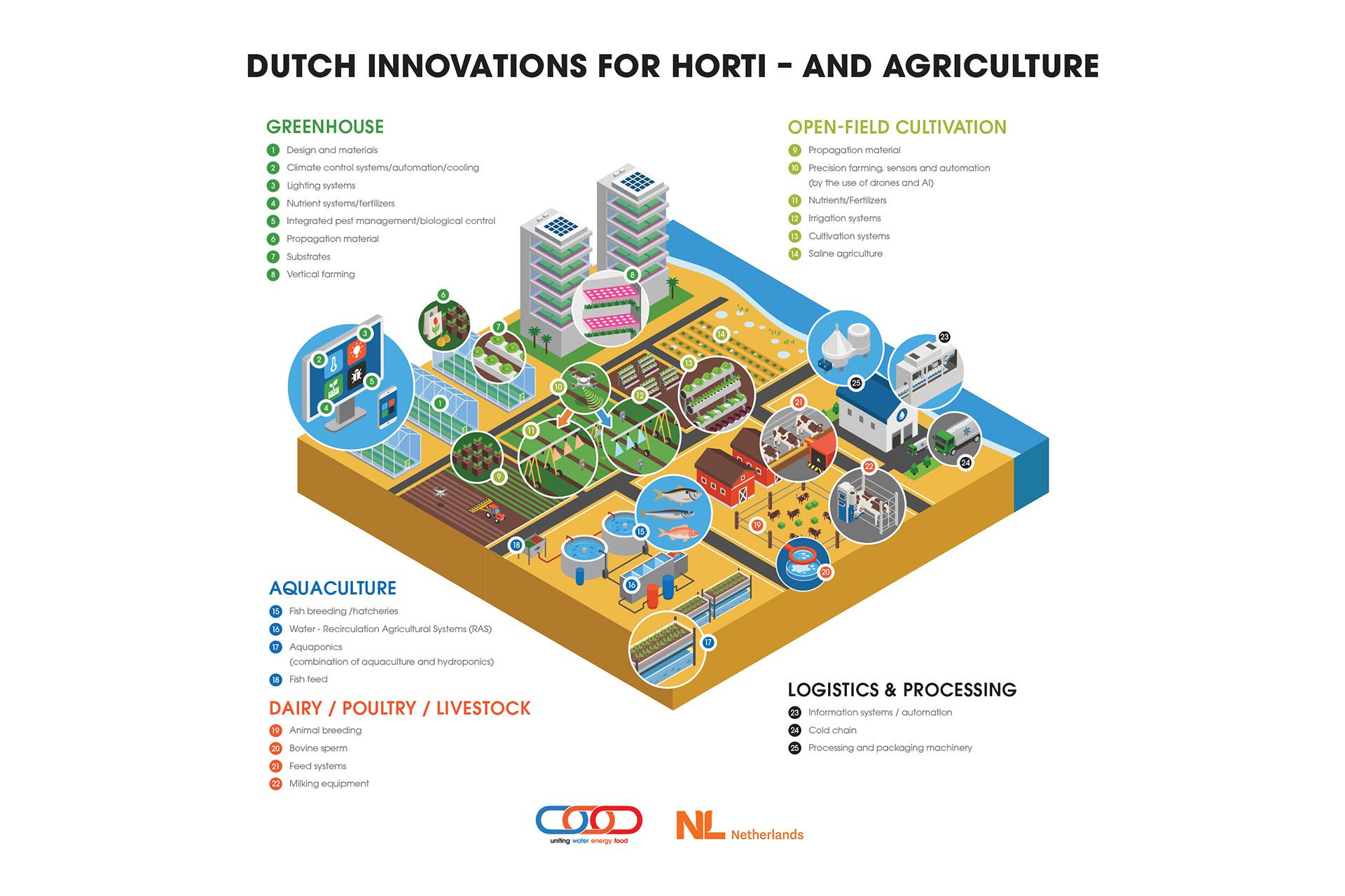 DutchGulf - Separate Agriculture